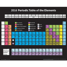 Poster - 2016 Periodic Table of the Elements